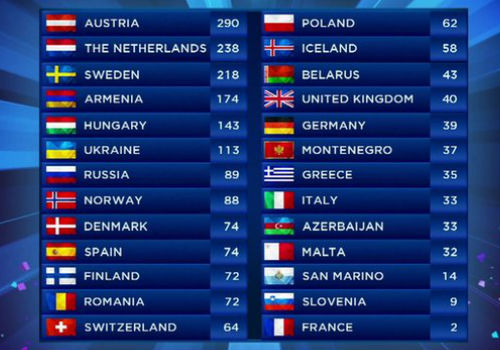The final voting tally after all 37 countries that entered this year's contest had cast their votes (image via BBC (c) EBU)