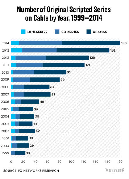 (image via Vulture (c) FX Networks Research)